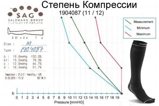 f5d39fde8a886 1904087-9900_Степень_компрессии_компрессионных_гольф_CRAFT_-_Skirunner.ru.jpg