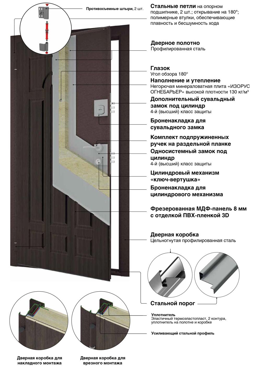 Премиум конструкция входных металлических дверей DoorHan