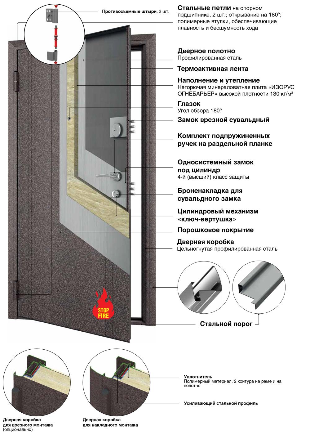 Комфорт конструкция входных металлических дверей DoorHan