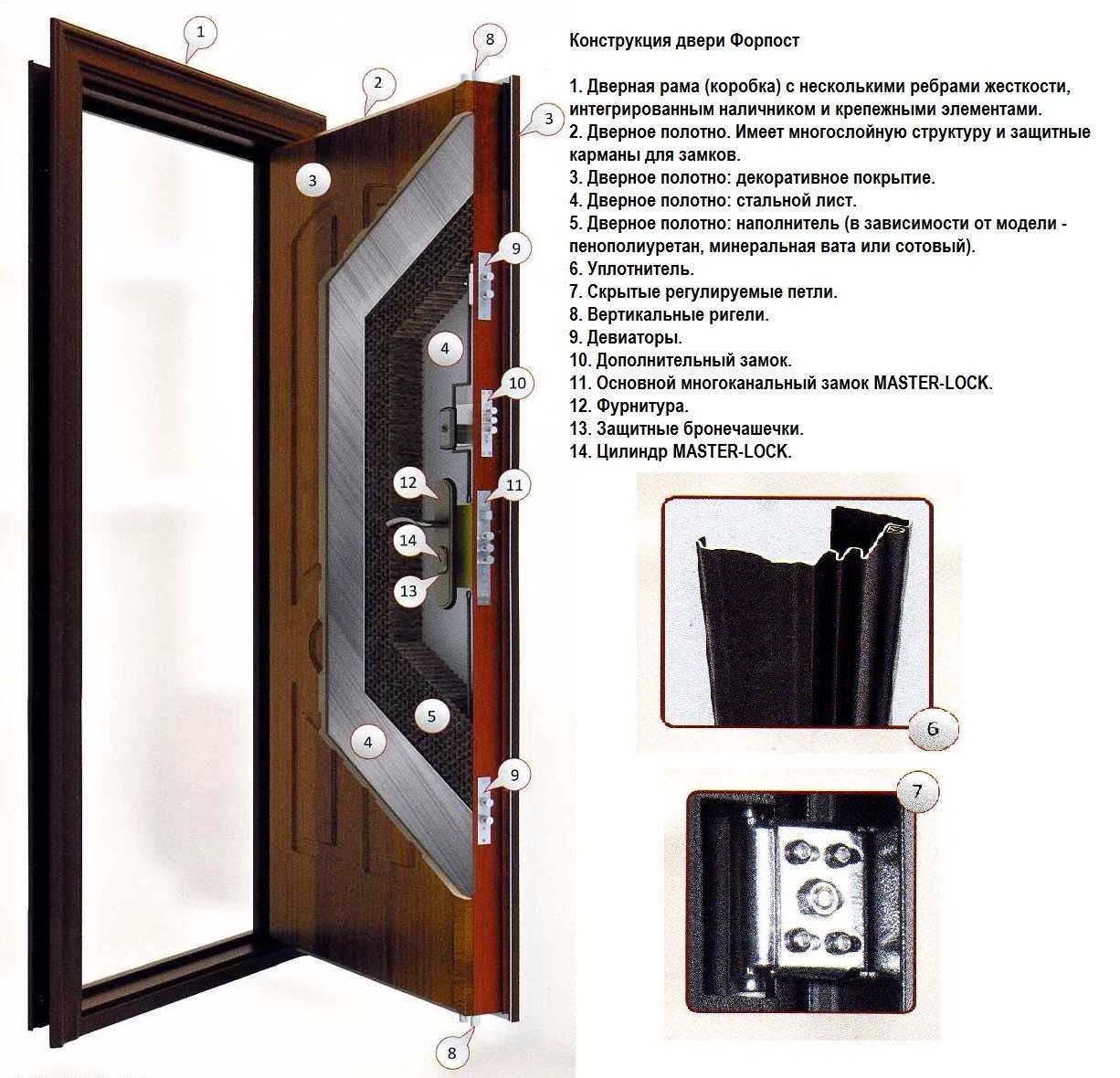 Конструкция входных дверей Форпост