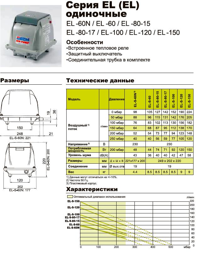 Технические характеристики компрессоров Secoh EL