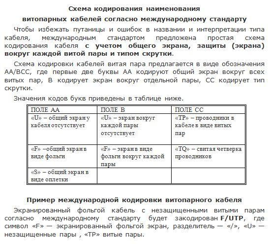 Схема кодирования витой пары по международной классификации
