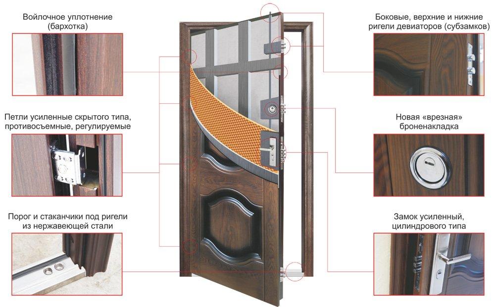 Конструкция входной стальной двери Кйзер