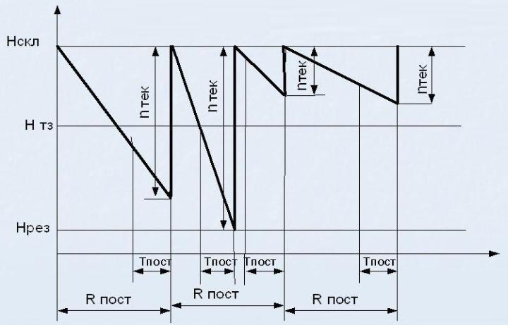 Схема применения комбинированного метода управления складскими остатками