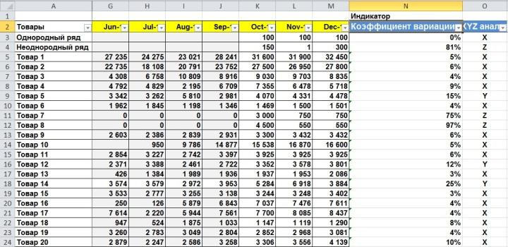 Пример XYZ-анализа управления запасами в розничном магазине