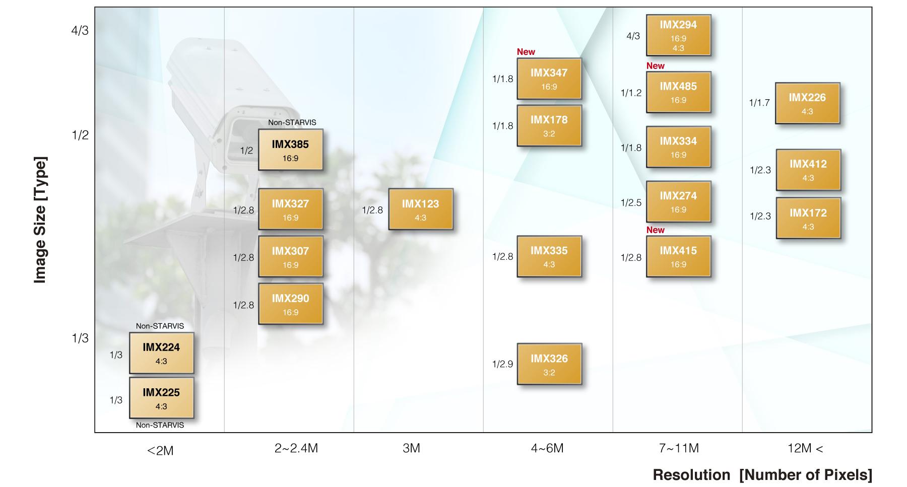 Эта разъясняющая таблица приведена с целью ознакомления точных данных параметров разрешения, технологию изготовления сенсоров изображения выпускаемых Sony данные верны на июнь 2019 года.