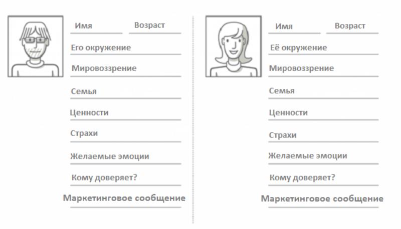 Шаблон портрета клиента