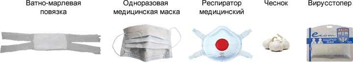 Средства защиты дыхательных путей от вирусов и микробов.