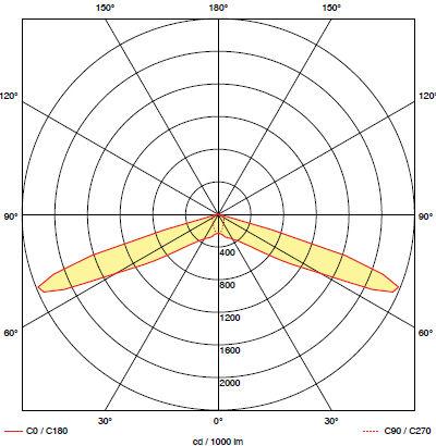 Кривая силы света для светильника аварийного освещения эвакуационных проходов BOA-IN C1