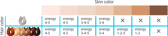 Фотоэпилятор Silkn Glide 30K удаляет почти все типы волос на любом цвете кожи, кроме седых