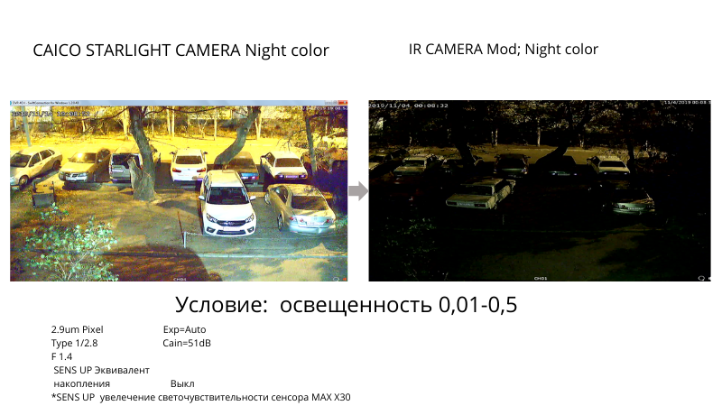 Схема описывающая чувствительность сенсора изображения