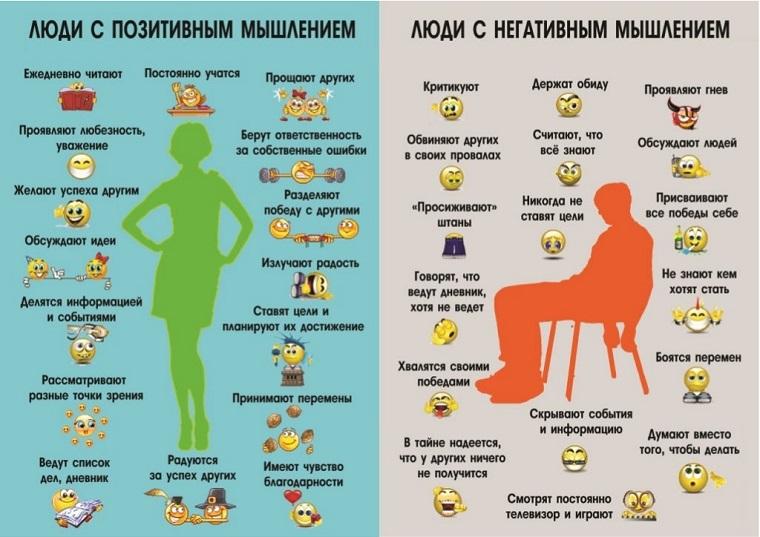 позитивное и негативное мышление