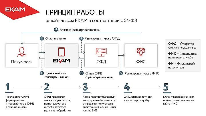 Организация онлайн-касс и взаимодействие с ОФД
