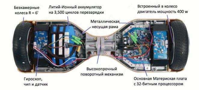 Картинки по запросу Устройство гироскутера