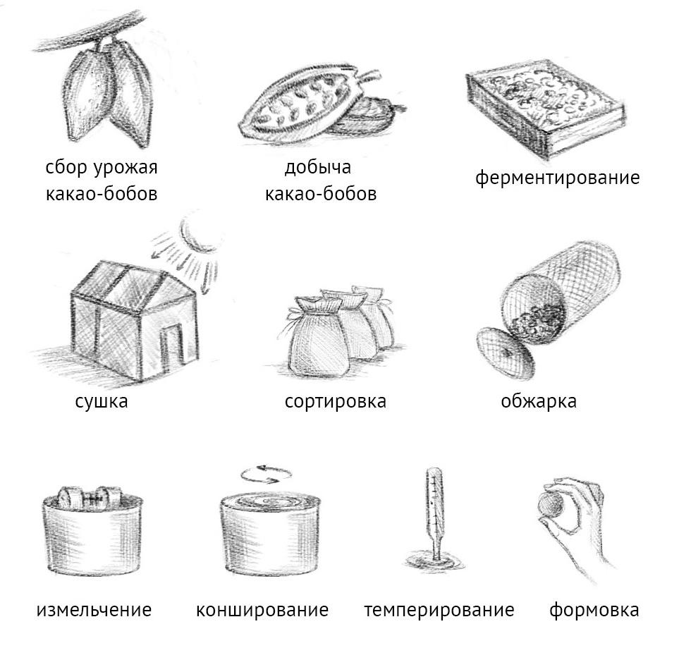 Производство трюфелей (конфет)