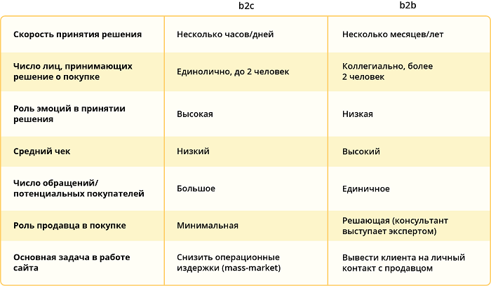 В2В и b2c