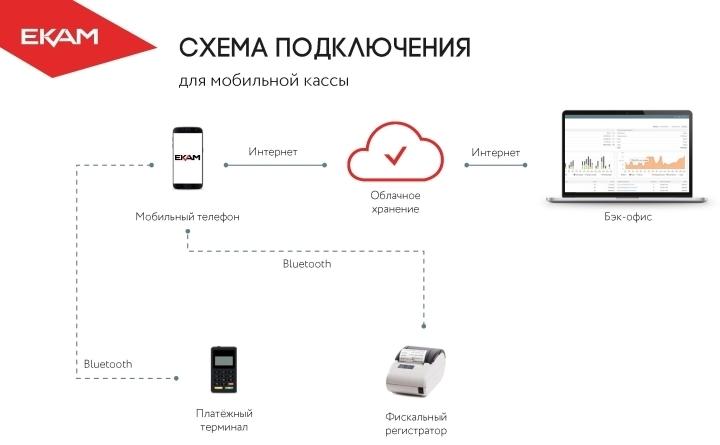ПО для розничной торговли позволяет подключать кассу к бухгалтерии через «облако»