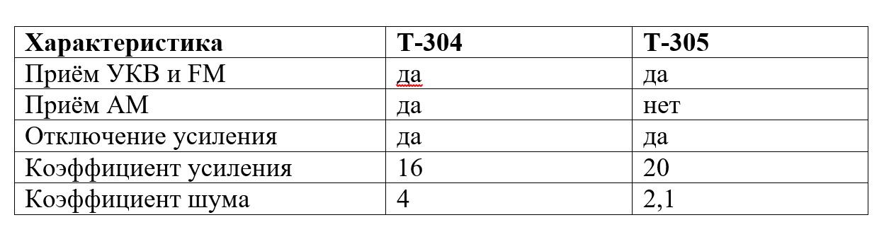 """Автомобильный антенный усилитель """"Т-304/antenna.ru"""" предназначен для усиления сигналов радиовещательных станций в диапазонах АМ (530-1600 кГц), УКВ (68-74 МГц) и FM (87,5-108 МГц)."""
