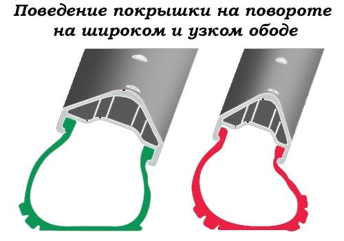 Поведение покрышки на повороте  на широком и узком ободе