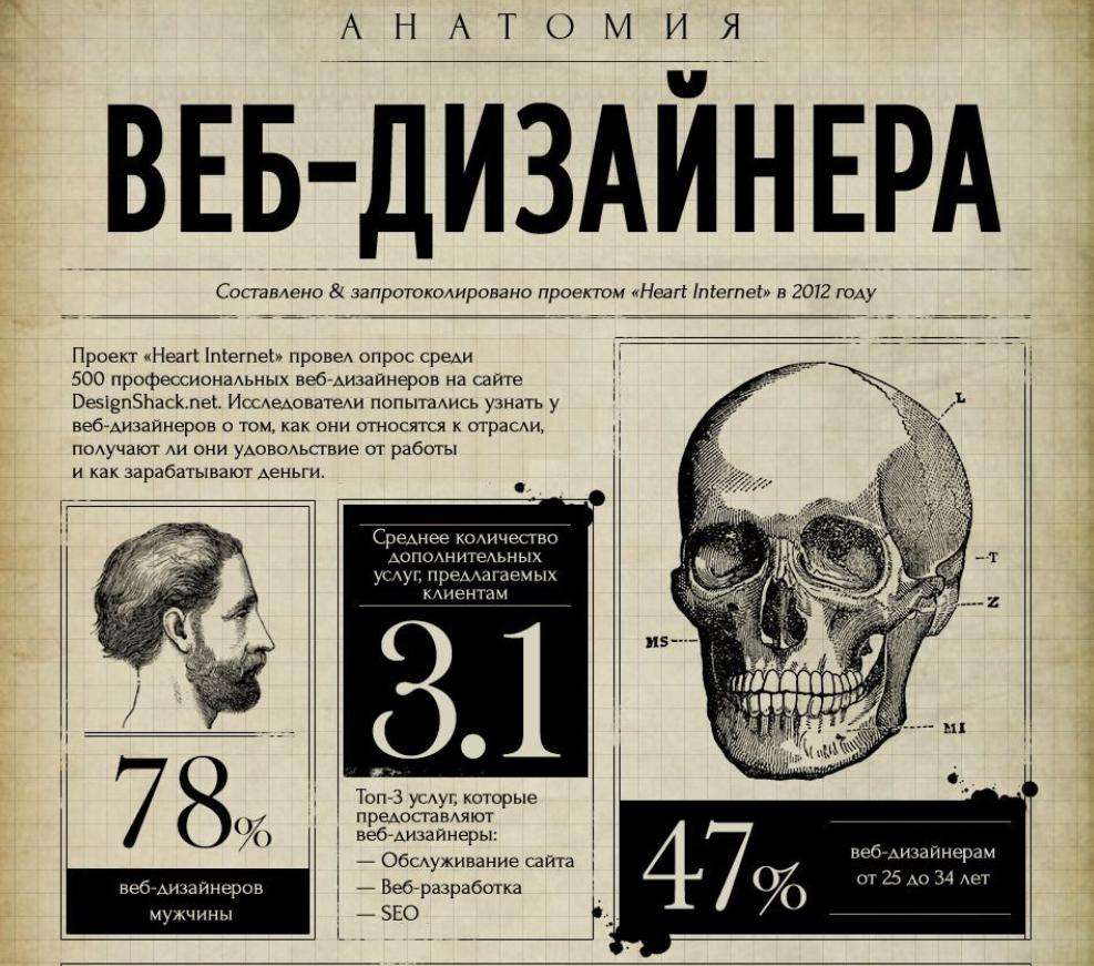 анатомия веб дизайнера