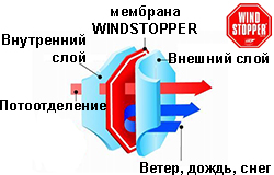 WINDSTOPPER_tech_250.jpg