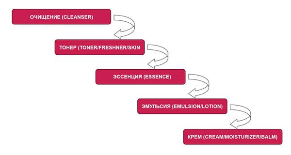 Пяти-ступенчатая система по уходу за кожей из Кореи