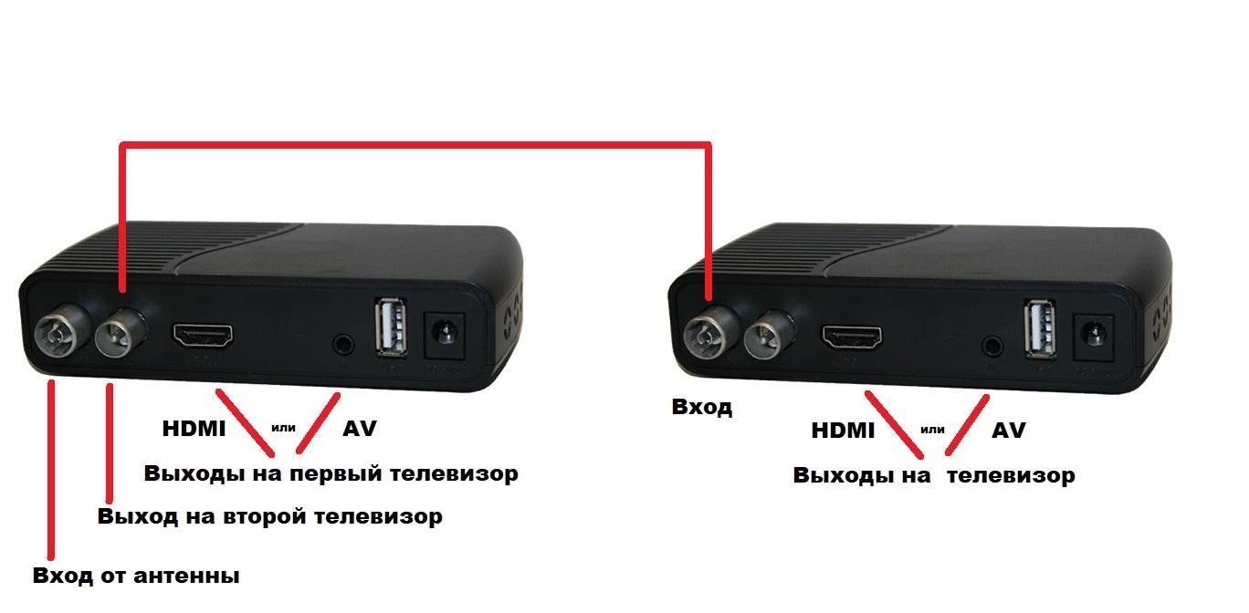 Как подключить два цифровых тблока тюнера DVB-T2 к одной антенне