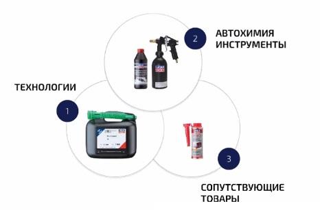 Средства для очистки сажевого фильтра