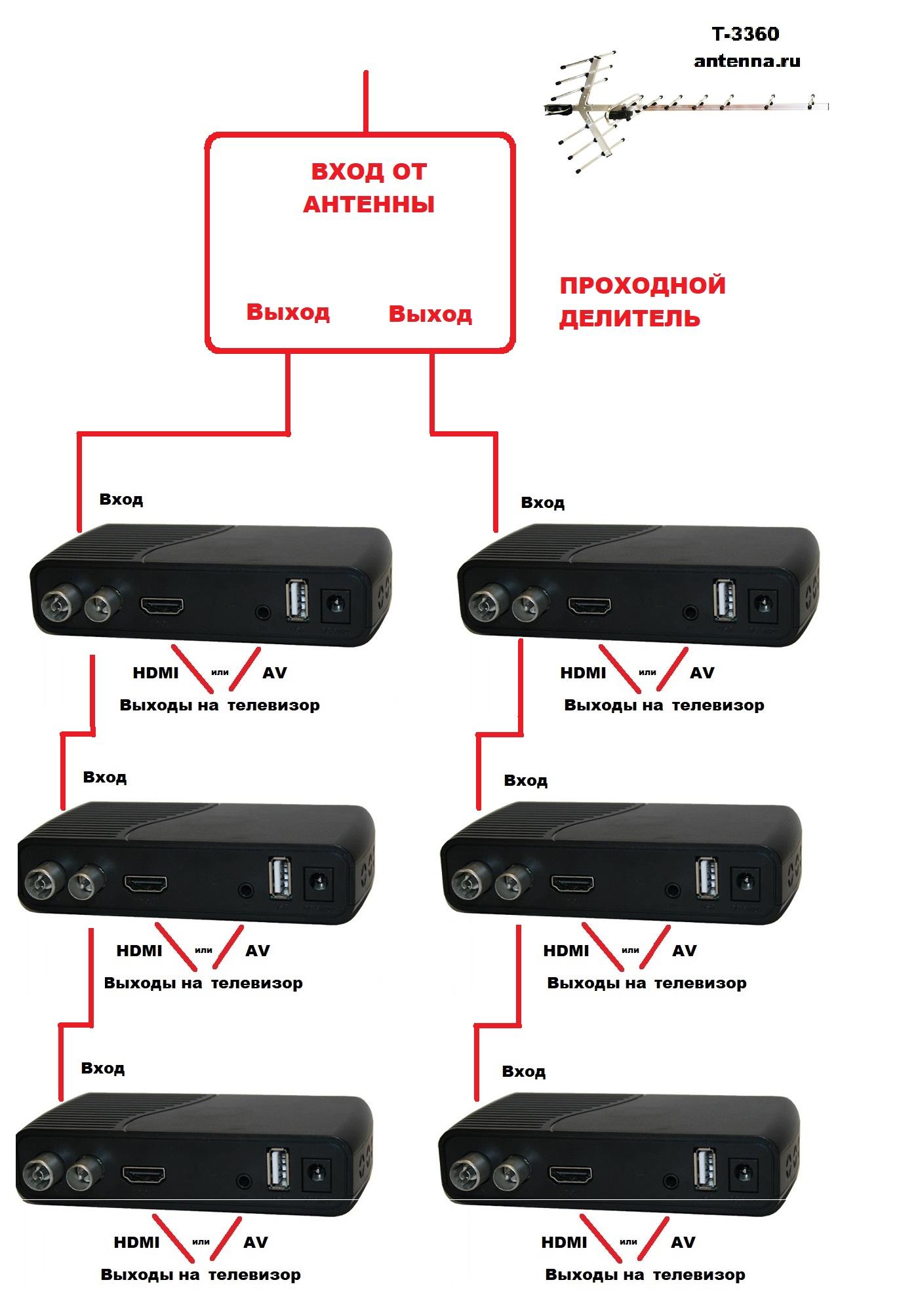 Проходной делитель для подключения от одной антенны нескольких блоков ТВ тюнеров