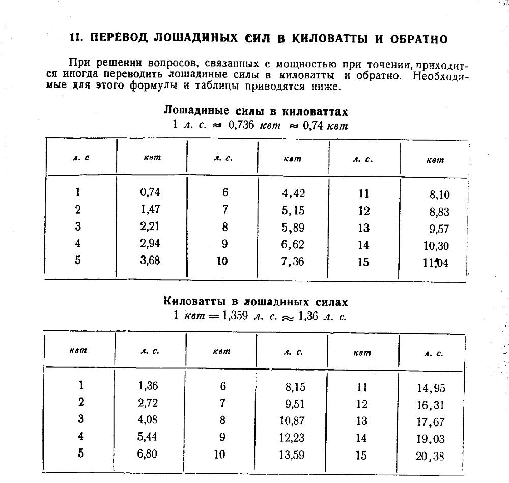 таблица перевода л.с в квт