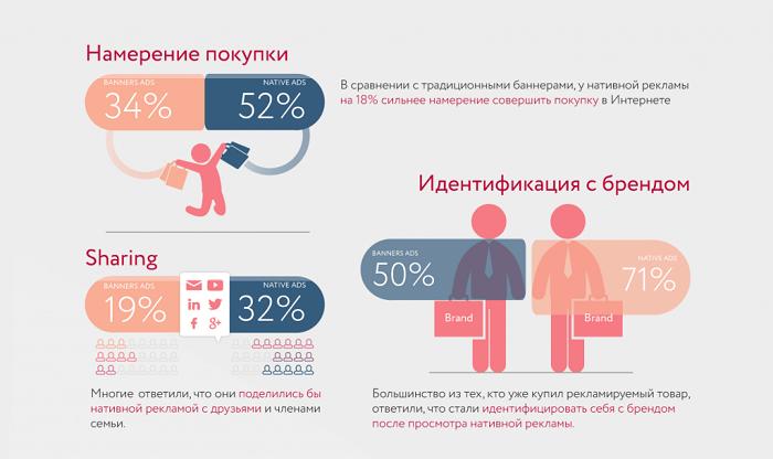 Эффективность нативной и баннероной рекламы