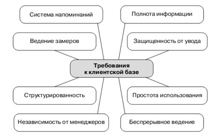 Основные требования к базе контактов