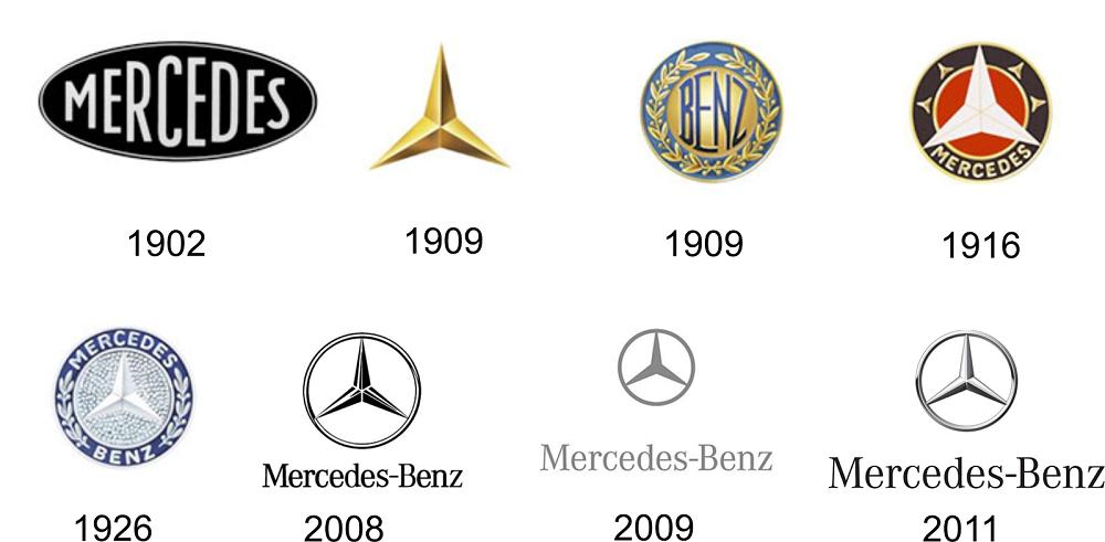 Mercedes логотип