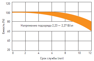 Срок службы гелевого аккумулятора Delta GX в буферном режиме