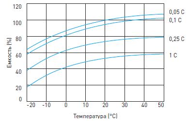 График влияния температуры на емкость гелевого аккумулятора Delta GX