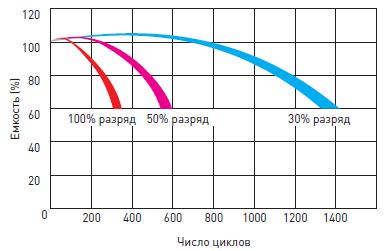 Срок службы гелевого аккумулятора Delta GX в циклическом режиме