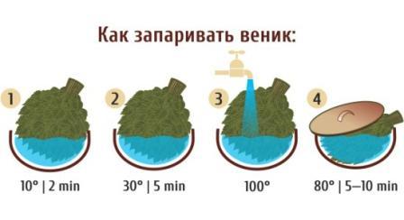 при какой температуре запаривать веники