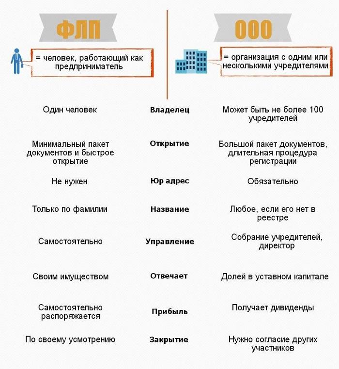 форма организации бизнеса