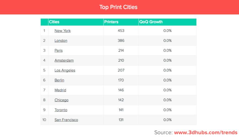 распространение 3д печати по городам