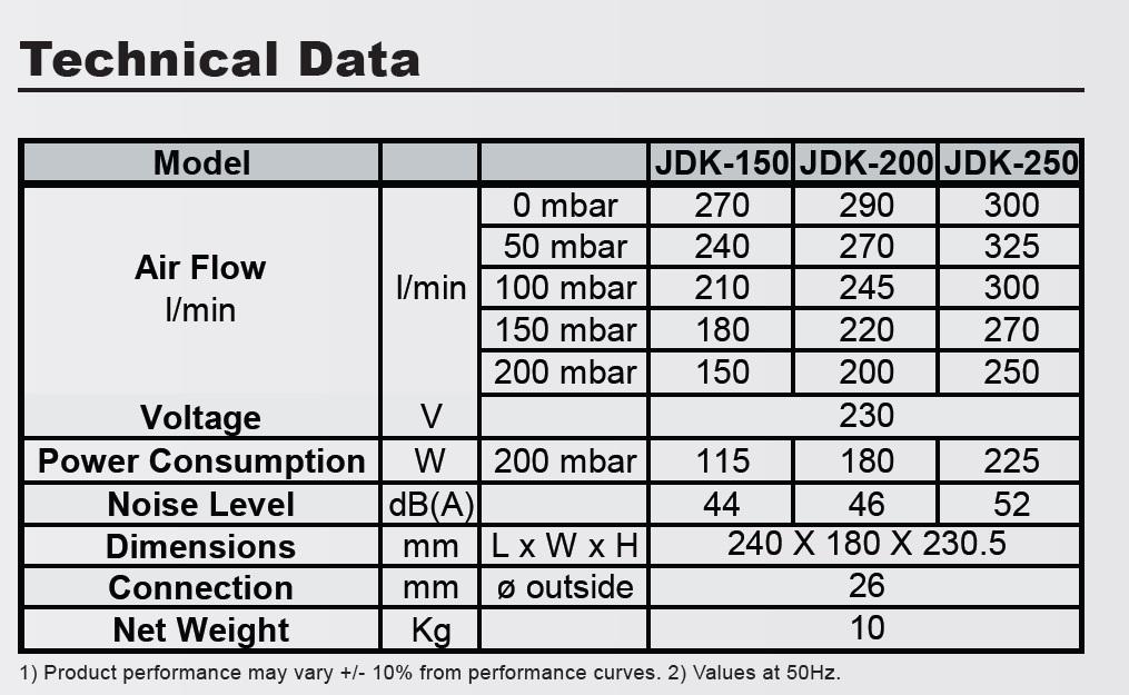 Технические характеристики компрессора Secoh JDK
