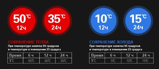 Время сохранения тепла умным термосом с датчиком температуры