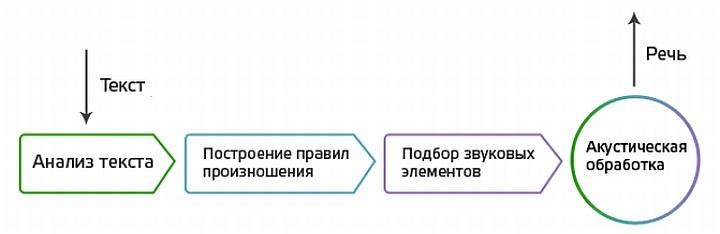 Возможная схема построения синтетической речи WMS системой