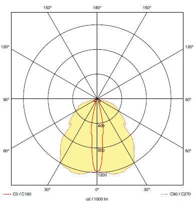 Кривая силы света для аварийного светильника освещения проходов к эвакуационным выходам iTECH F1