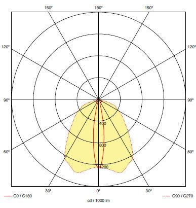Кривая силы света для аварийного светильника освещения проходов к эвакуационным выходам iTECH F2