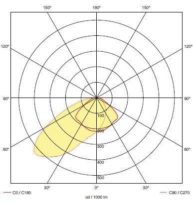 Кривая силы света для аварийного светильника освещения проходов к эвакуационным выходам iTECH W1