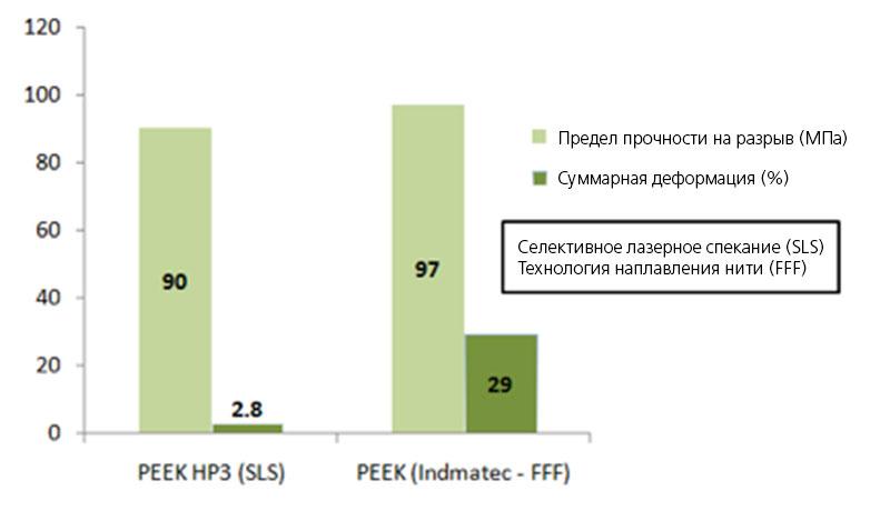 Прочность на растяжение и деформацию деталей, изготовленных из PEEK по SLS и FFF.