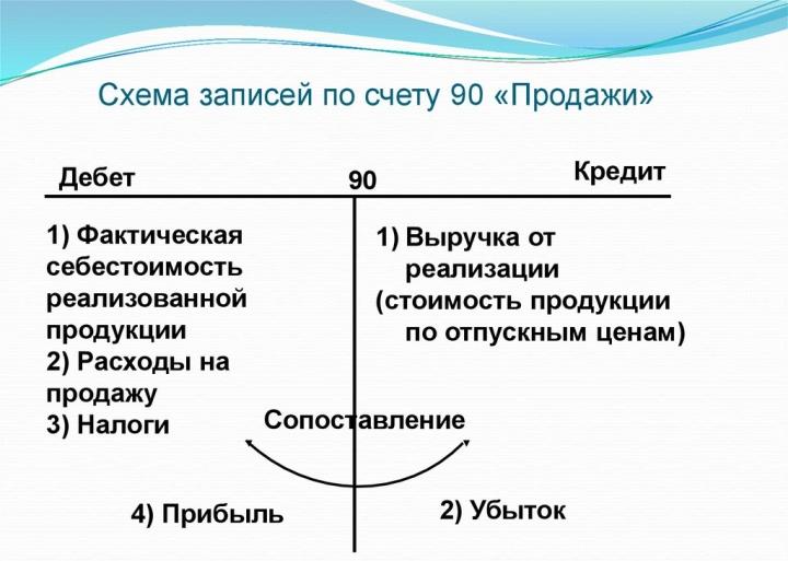 Учет продаж в розничной торговле, в зависимости от метода расчета себестоимости