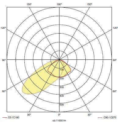 Кривая силы света для аварийного светильника освещения проходов к эвакуационным выходам iTECH W2