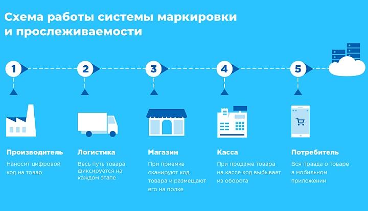 Путь маркированных товаров от производителя до потребителя