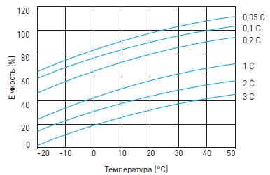 График влияния температуры на емкость аккумуляторной батареи Delta DTM